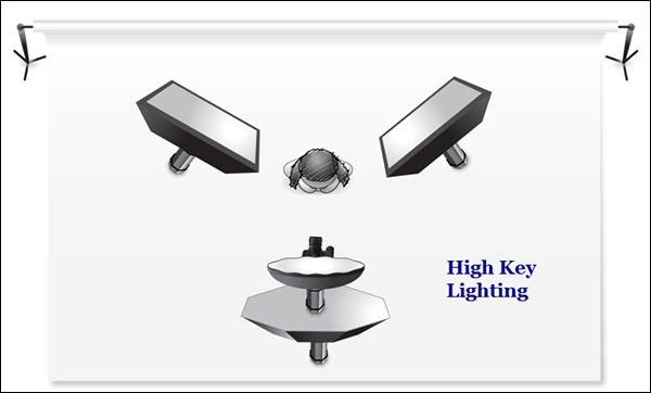 07-high-key-lii-ighting-diagram  sc 1 st  Adorama : key lighting - azcodes.com