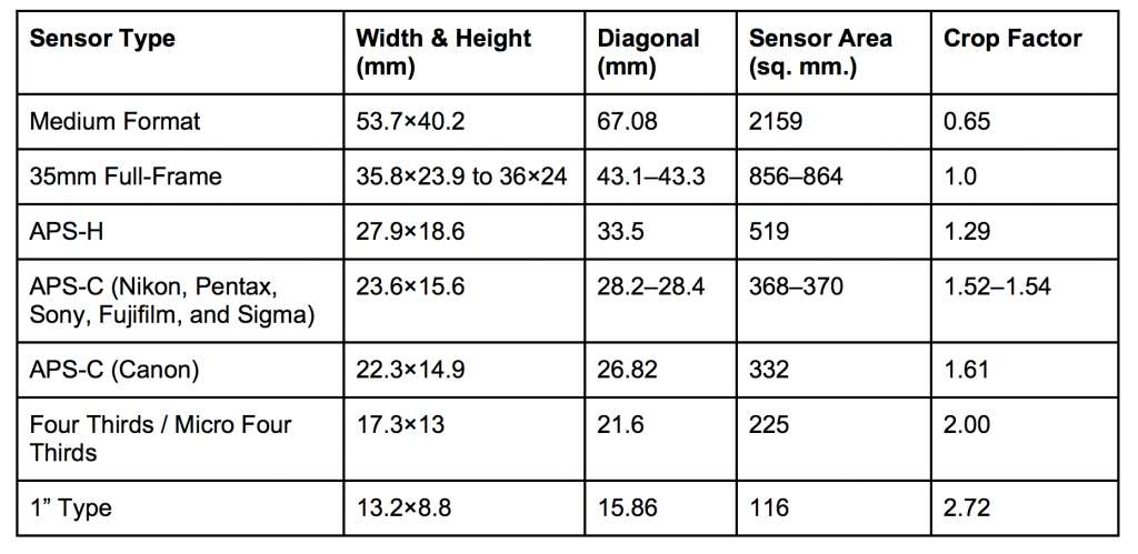 faq what are the different camera sensor sizes adorama learning