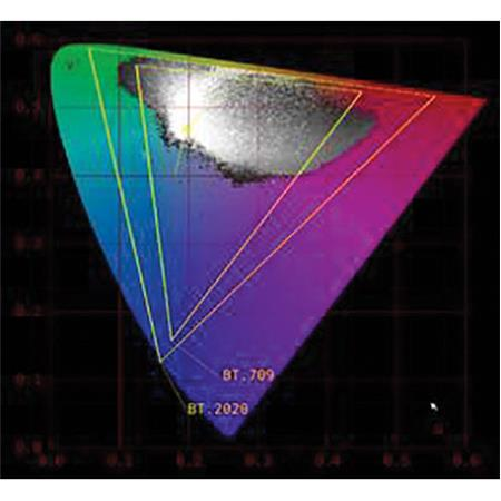 Leader Cie 1931 Chromaticity Chart Software For Lv5490 Waveform