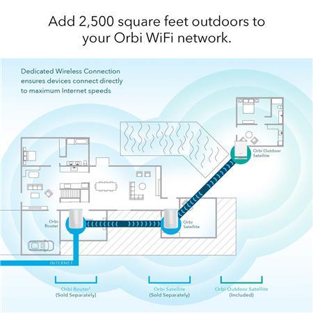 Netgear Orbi AC3000 Outdoor Wireless Satellite Add-On for Orbi Wi-Fi System