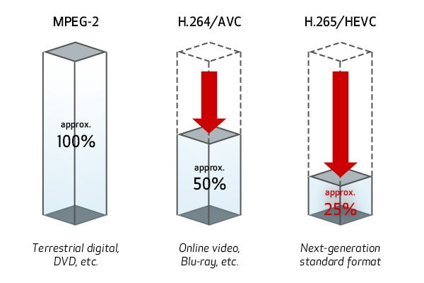 H.265/HEVC