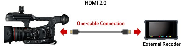 HDMI 2.0 Terminal with 4K UHD 60p Output Support