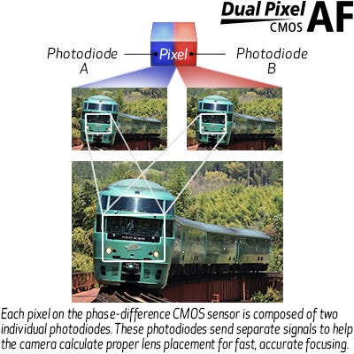 Dual Pixel CMOS AF with Phase-Detection & Full HD 60p