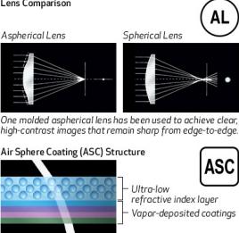 GMo Aspherical Lens