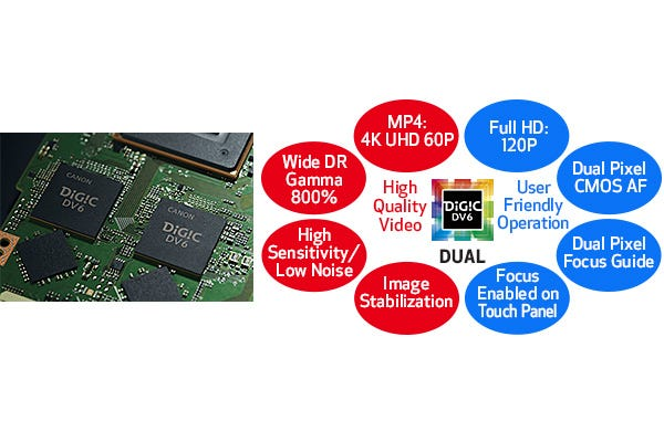 Dual DIGIC DV 6 Image Processors