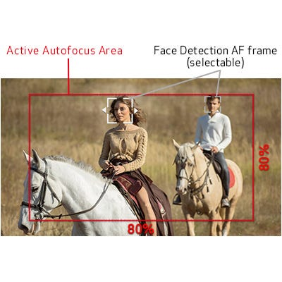 Dual Pixel CMOS AF with Touch Focus